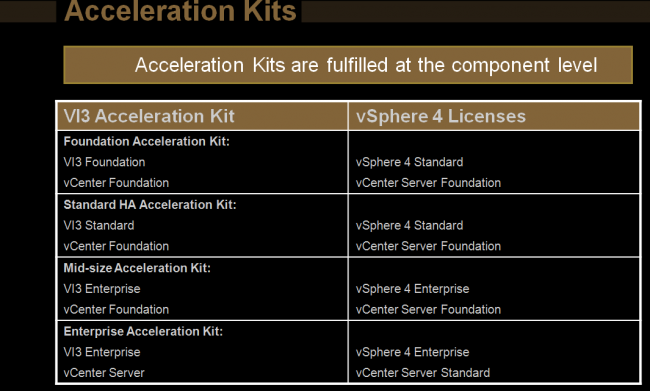 Acceleration Kits