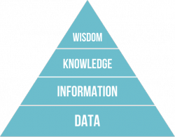 https://upload.wikimedia.org/wikipedia/commons/thumb/0/06/DIKW_Pyramid.svg/2000px-DIKW_Pyramid.svg.png